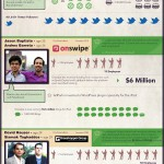 Infographic: Top 10 Biggest Young Entrepreneur Movers of 2011