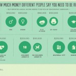 Infographic: How Much Money Makes You Rich