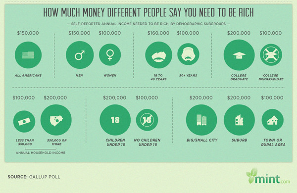 Infographic: How Much Money Makes You Rich - Under30CEO