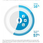 Survey: Are You a Social CEO?