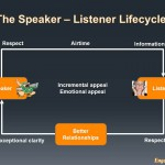 6 Steps To Mastering The Art Of Entrepreneurial Listening