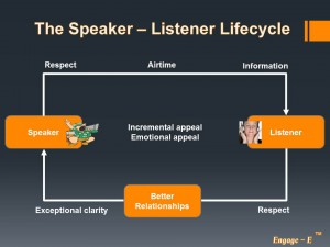 The Speaker Listener Lifecycle