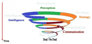 Evolution Of The Negotiation Phases In Time