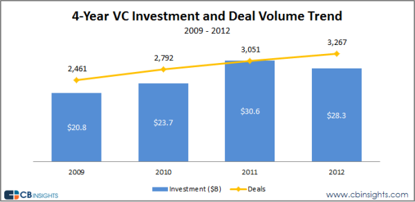 Credit: CB Insights - http://www.cbinsights.com/blog/trends/venture-capital-2012-report