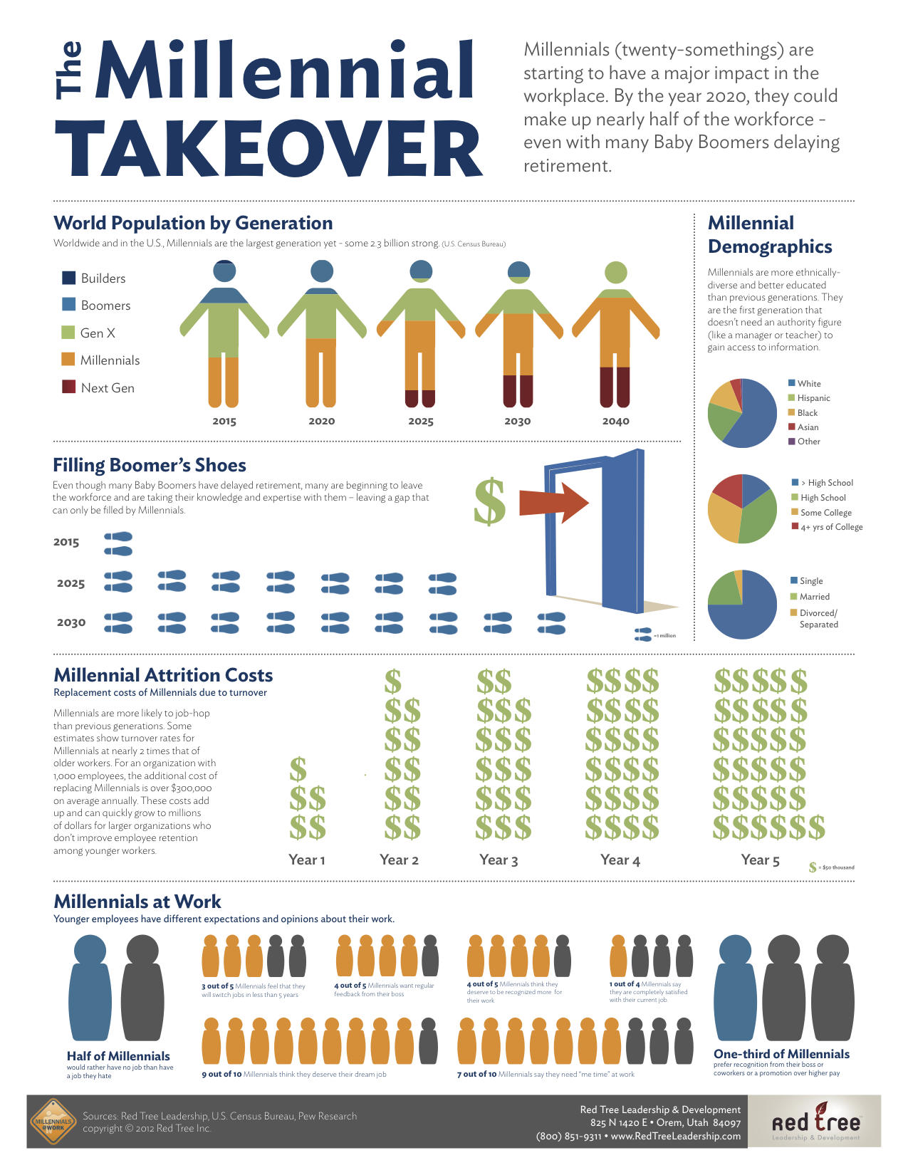 Millennial-Takeover-Infographic