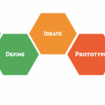 Putting the Tools of Design Thinking to Work For Your Organization