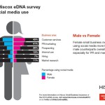 Small Business Survey Results from Hiscox