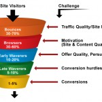 6 Online Marketing Metrics You Need to Know